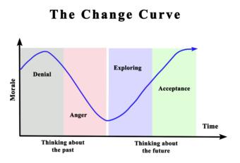 Förändringskurvan fyra steg: blockering, motstånd, bearbetning och acceptans.