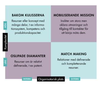 Modell kring innovation som forskaren Mattias Axelson använder.