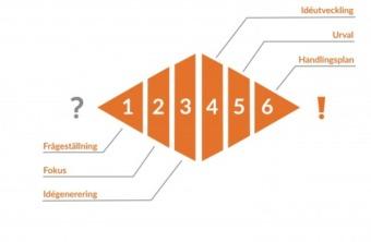 Idédiamanten är en strukturerad metod med sex steg för idéutveckling.