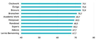 Bäst lyckas Clockwork följt av gruppen Övriga (mindre aktörer med låg marknadsandel), som står för en relativt stor del av branschgenomsnittet. Bemanningsbranschen är fragmentiserad och består av många små bolag som är nischade mot vissa branscher. Bild SKI.